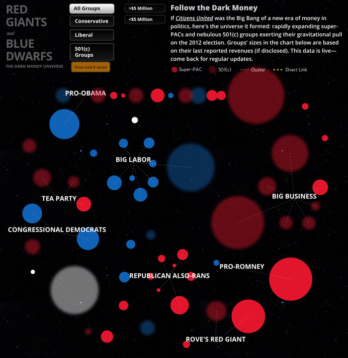 Visualization of the dark money universe