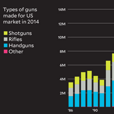 Charts about gun manufacturing in the US