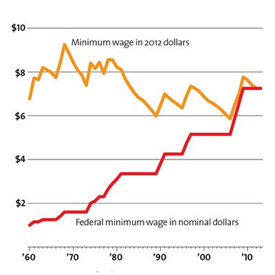 Charts about minimum wage and inflation